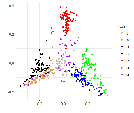 2d visualization of xln draft format