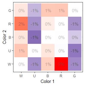 deck composition changes chart