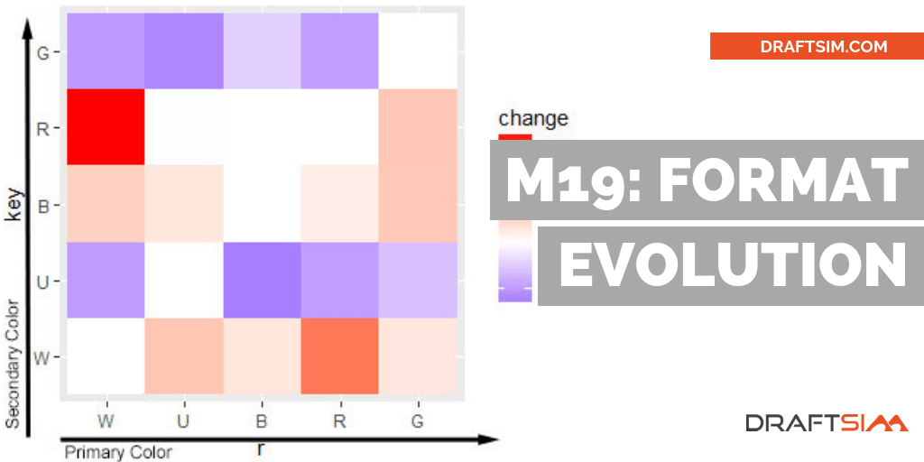 chart with color change month to month for m19