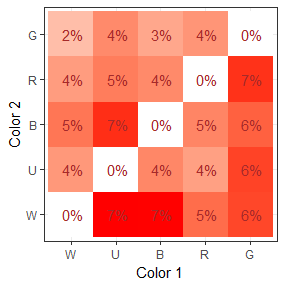 july 2018 color distribution chart