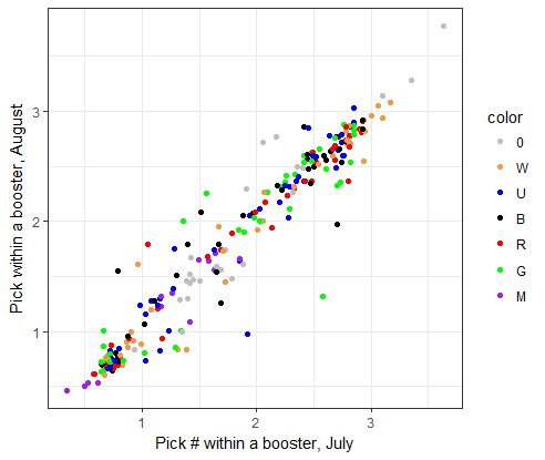 plot of pick order changes between july and august