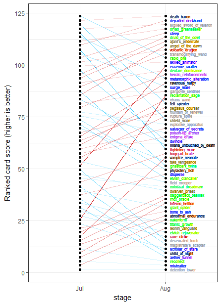 graph showing lines of changes for each card from july to august