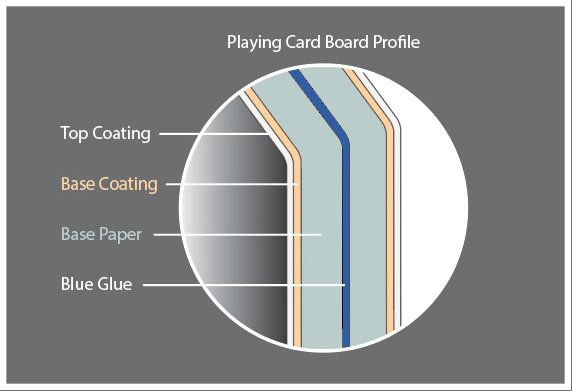MTG card construction