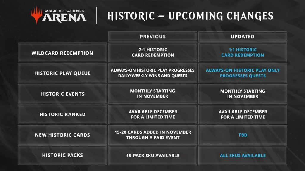 MTG: Arena Historic upcoming changes September announcement