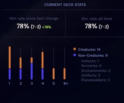 Arena Tutor deck stat