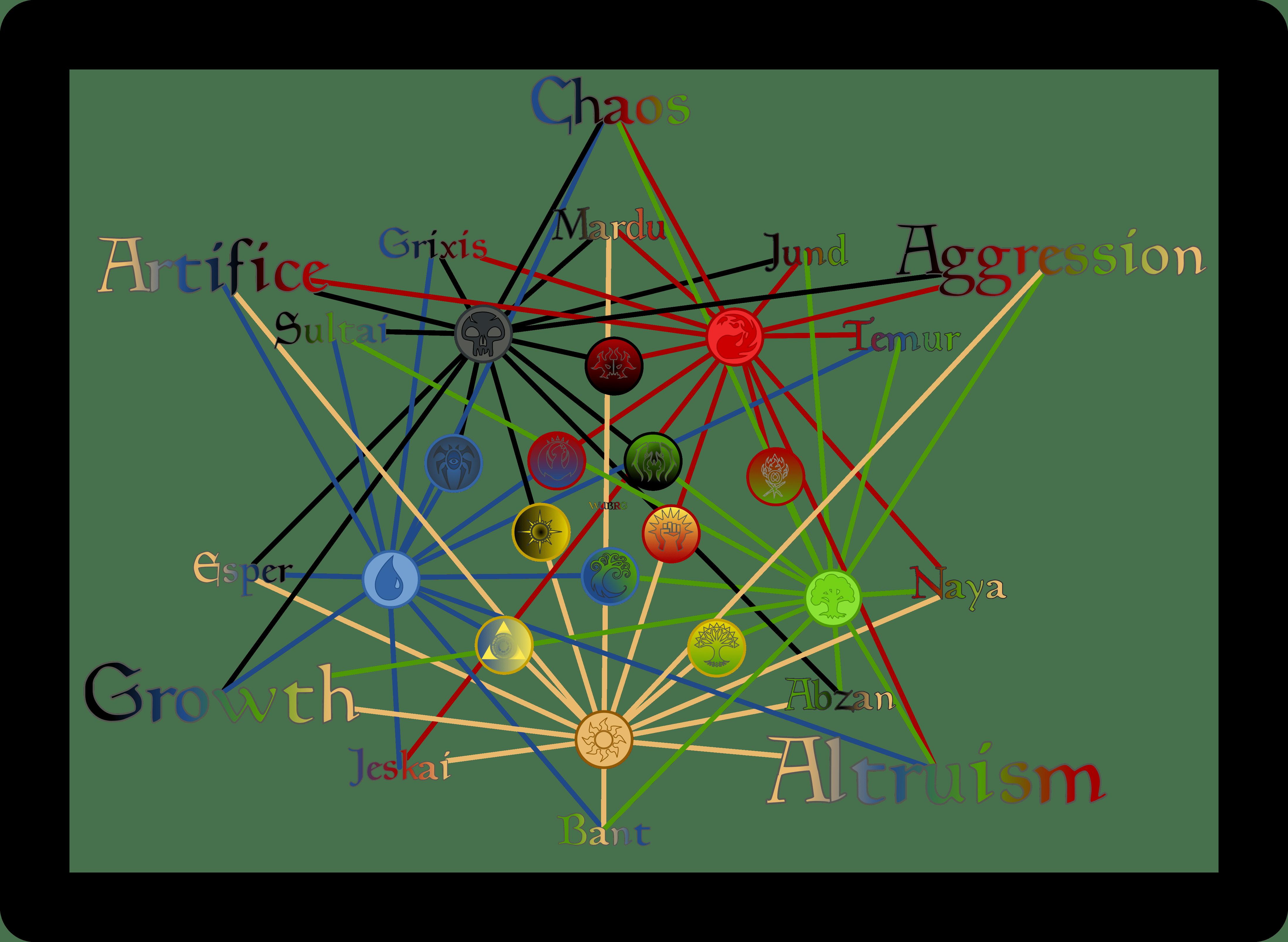MTG color combinations chart