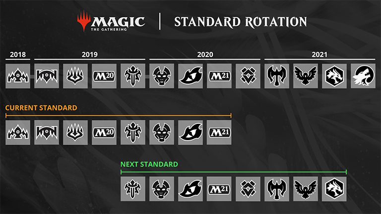 Magic Standard Rotation showing the current standard and the next standard