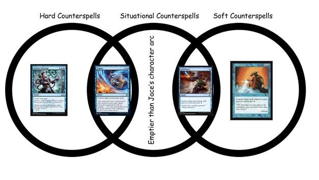 Hard v Situation v Soft counterspells