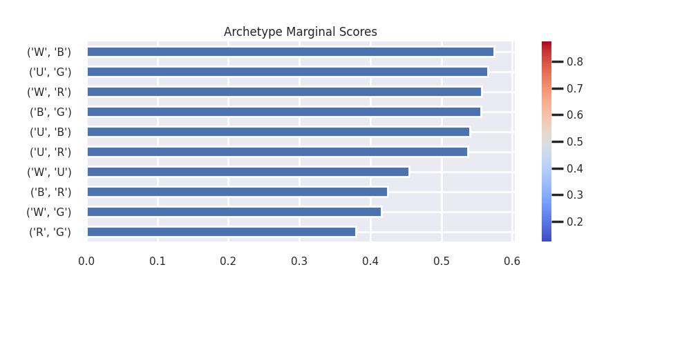 strixhaven archetype win rates