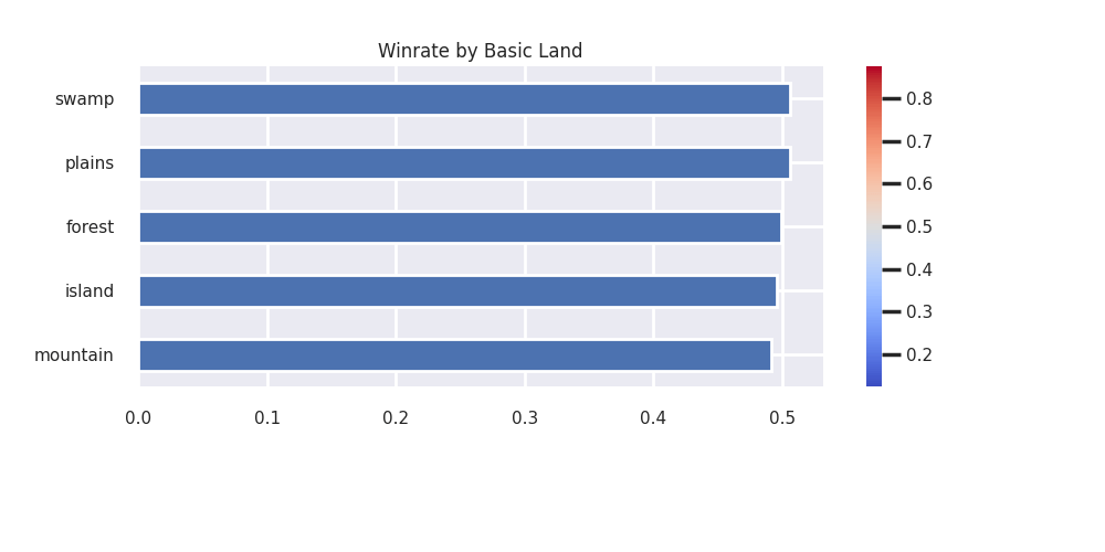 win rate for each color in strixhaven