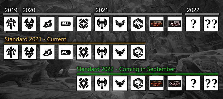 mtg standard rotation 2021 and 2022