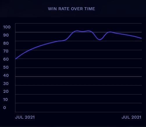 Arena Tutor win rate chart